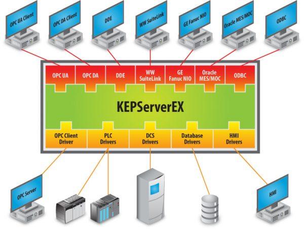 CE-Kepware-KEPServerEX-web